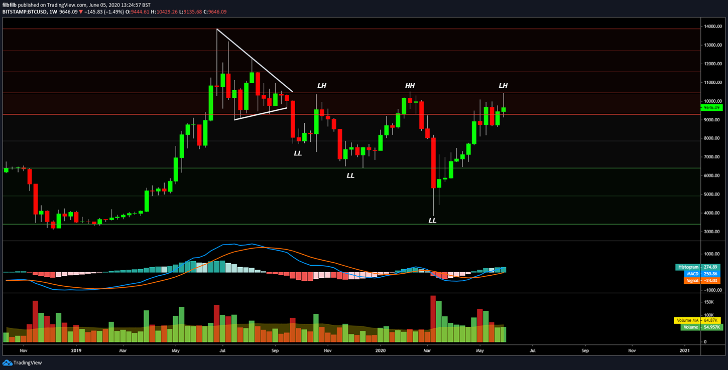 BTC/USD 1-week chart