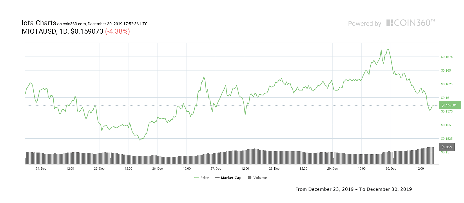 Gráfico de precios de IOTA para siete días. Fuente: Coin360