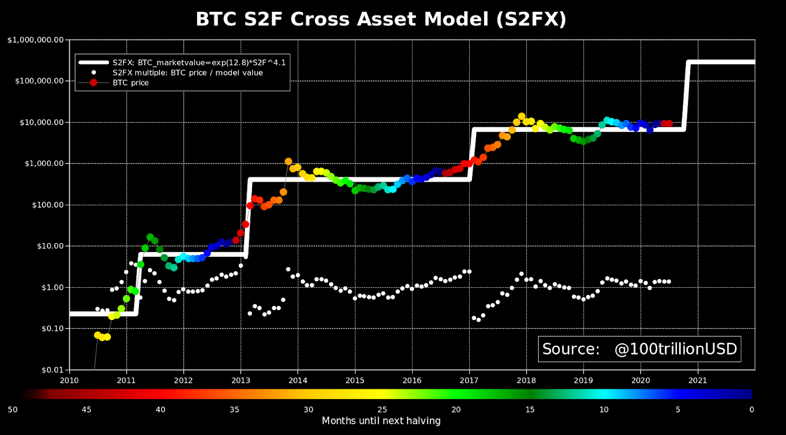 Bitcoin S2FX price model as of July 1