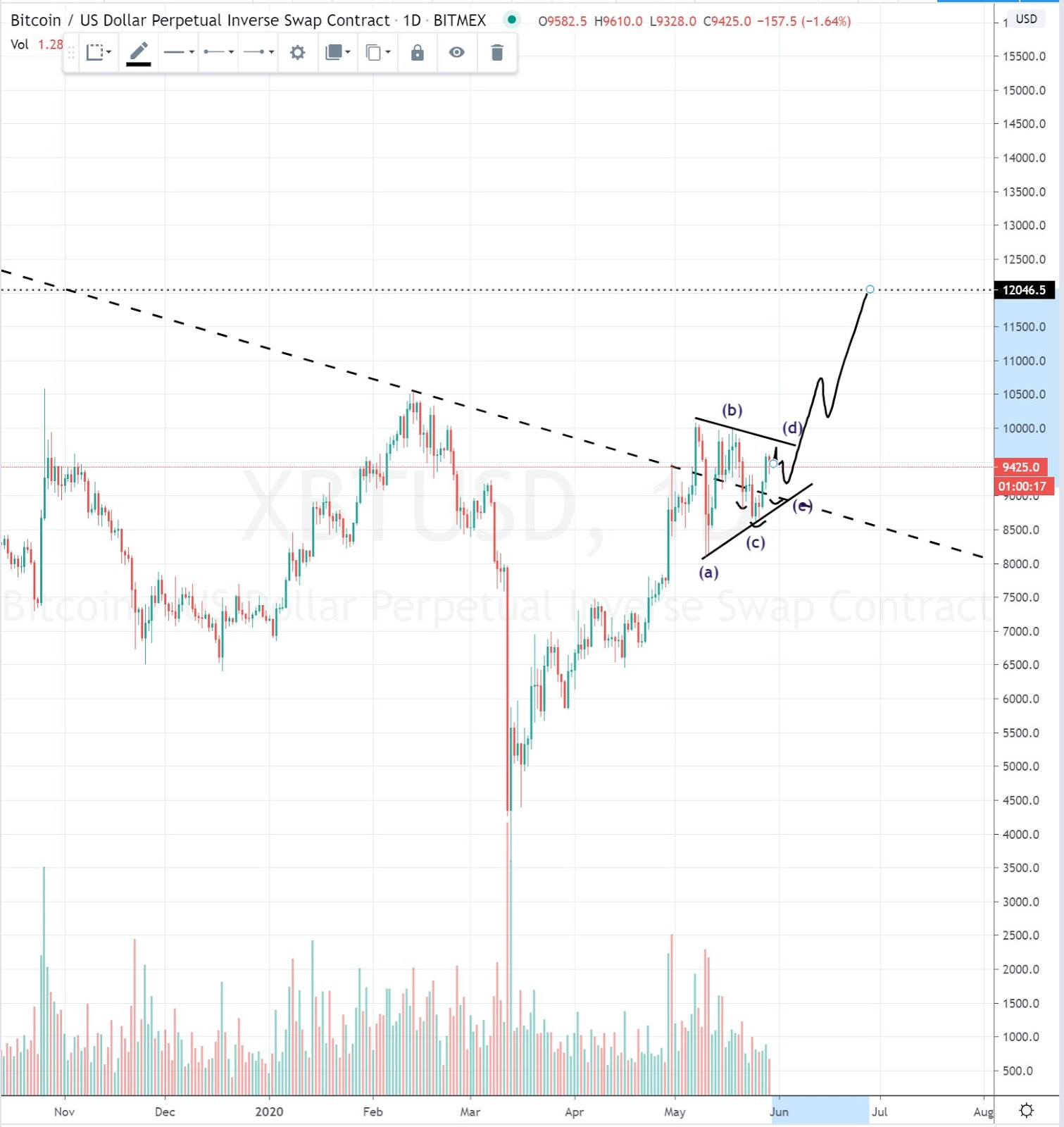 A bullish scenario for Bitcoin in the short-term