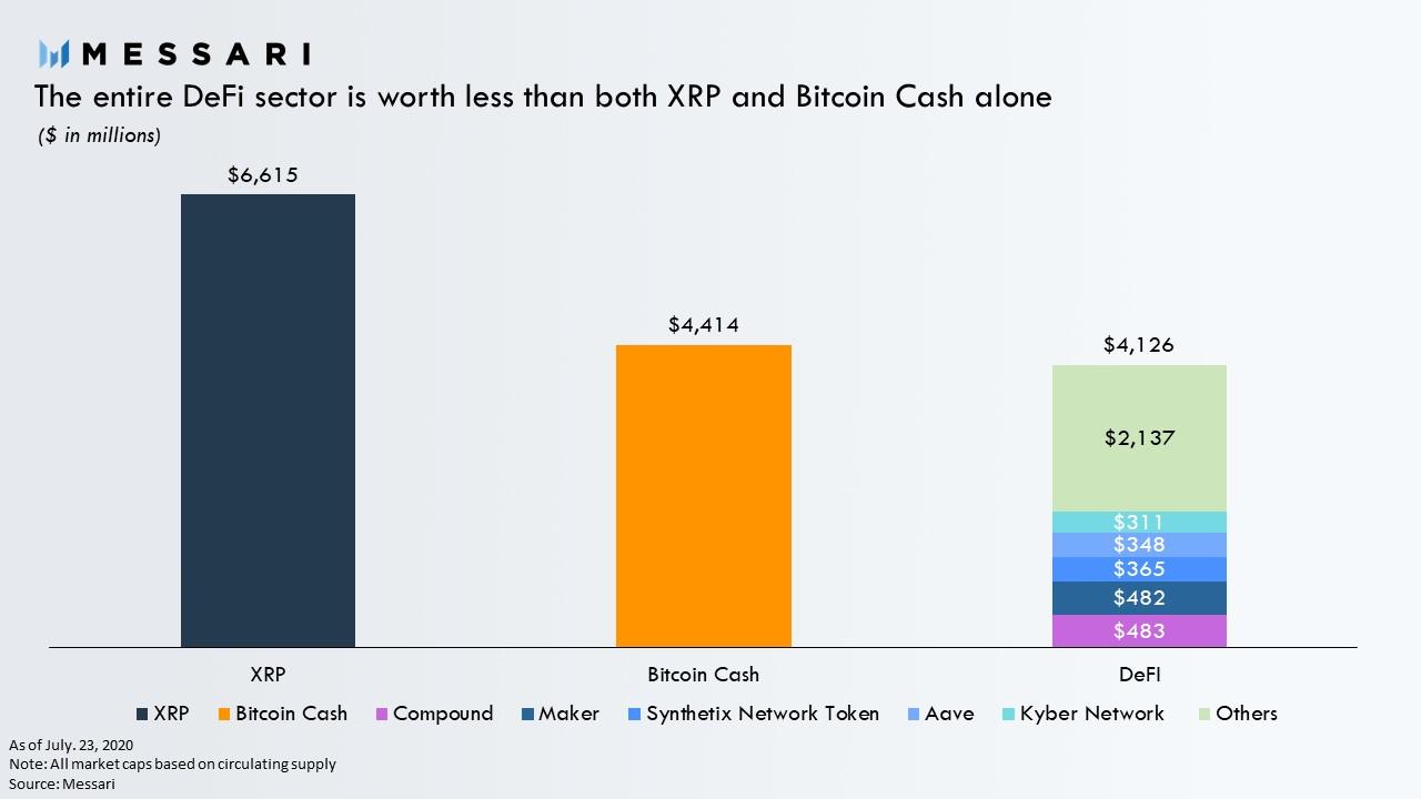 Secteur DeFi vs BCH et XRP - Capitalisation boursière. Source: Messari