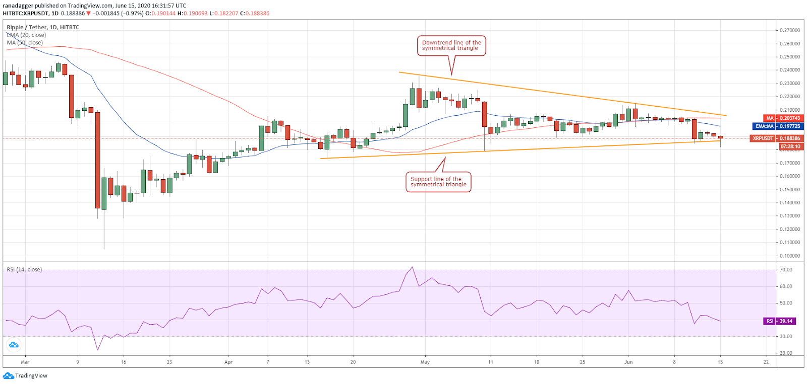 XRP/USD daily chart. Source: Tradingview