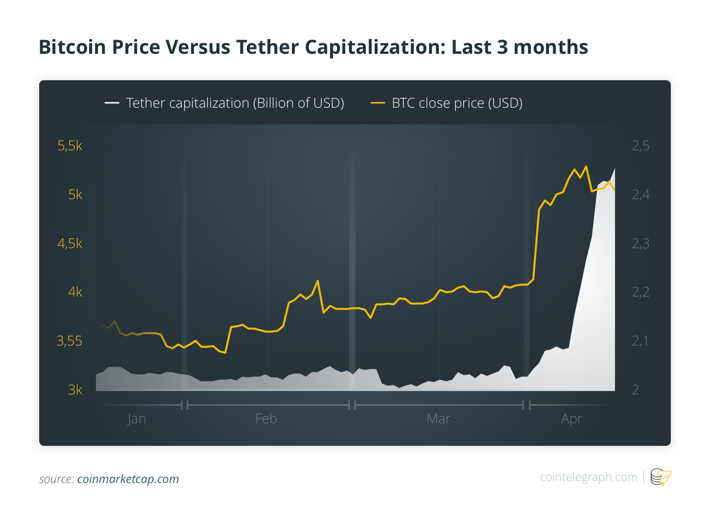 Bitcoin Price Versus Tether Capitalization