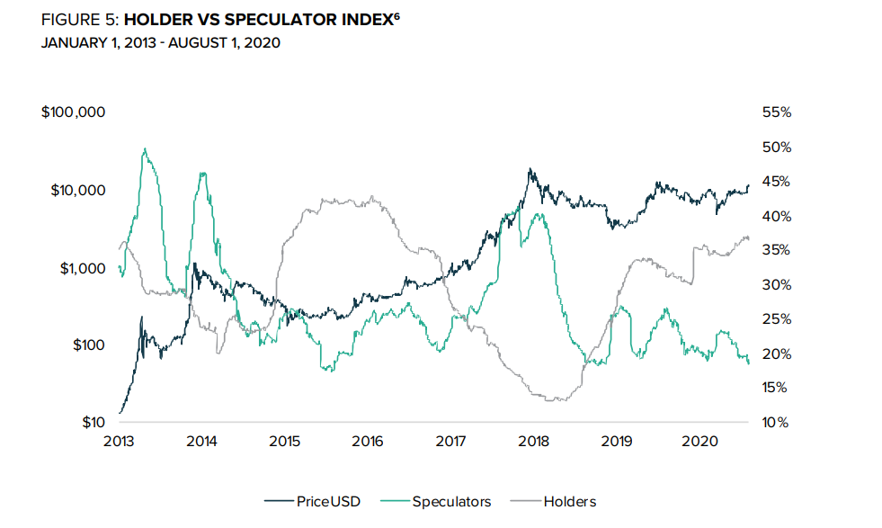 Grafico storico del Hodler vs. Speculator Index di Bitcoin