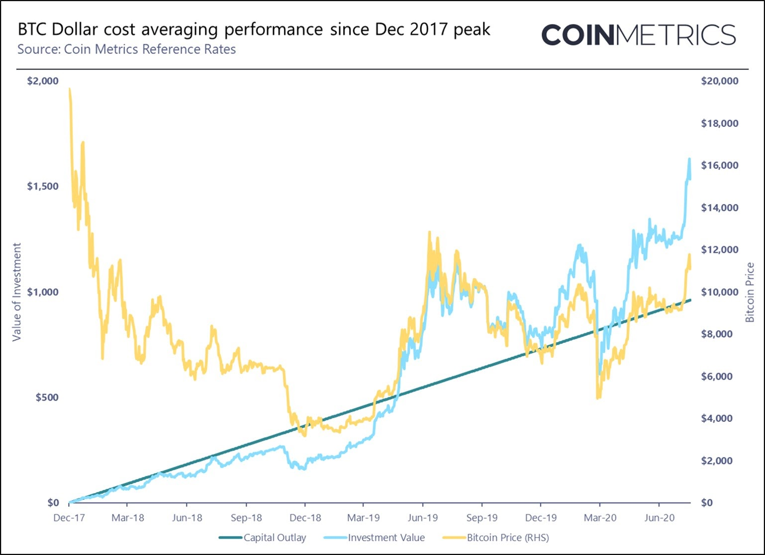 Graph illustrating positive BTC return from dollar-cost averaging