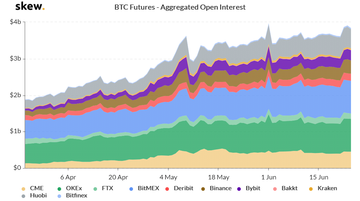 BTC futures contracts aggregate open interest