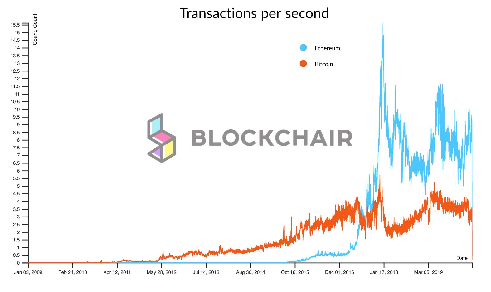 Transazioni al secondo, Ethereum vs. Bitcoin