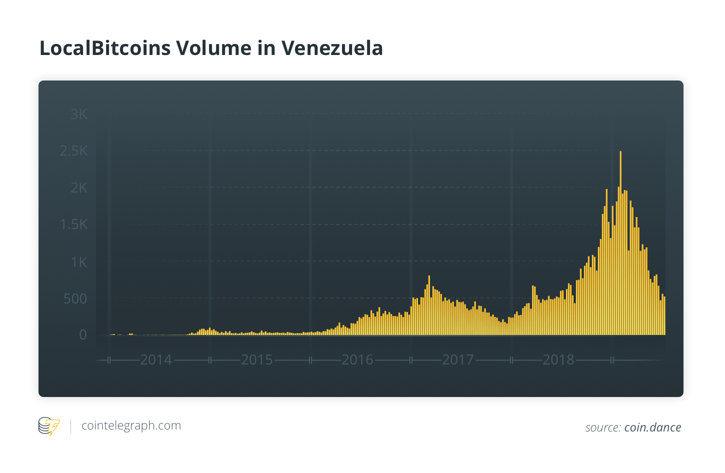 LocalBitcoins Volume in Venezuela
