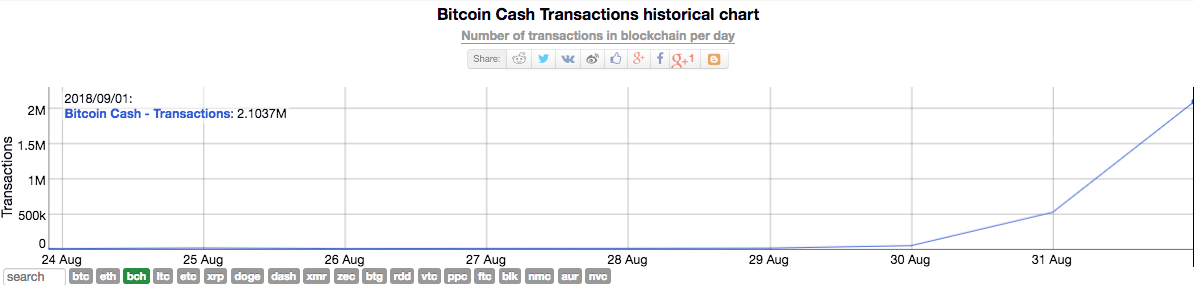 Bitcoin Cash transactions historical chart