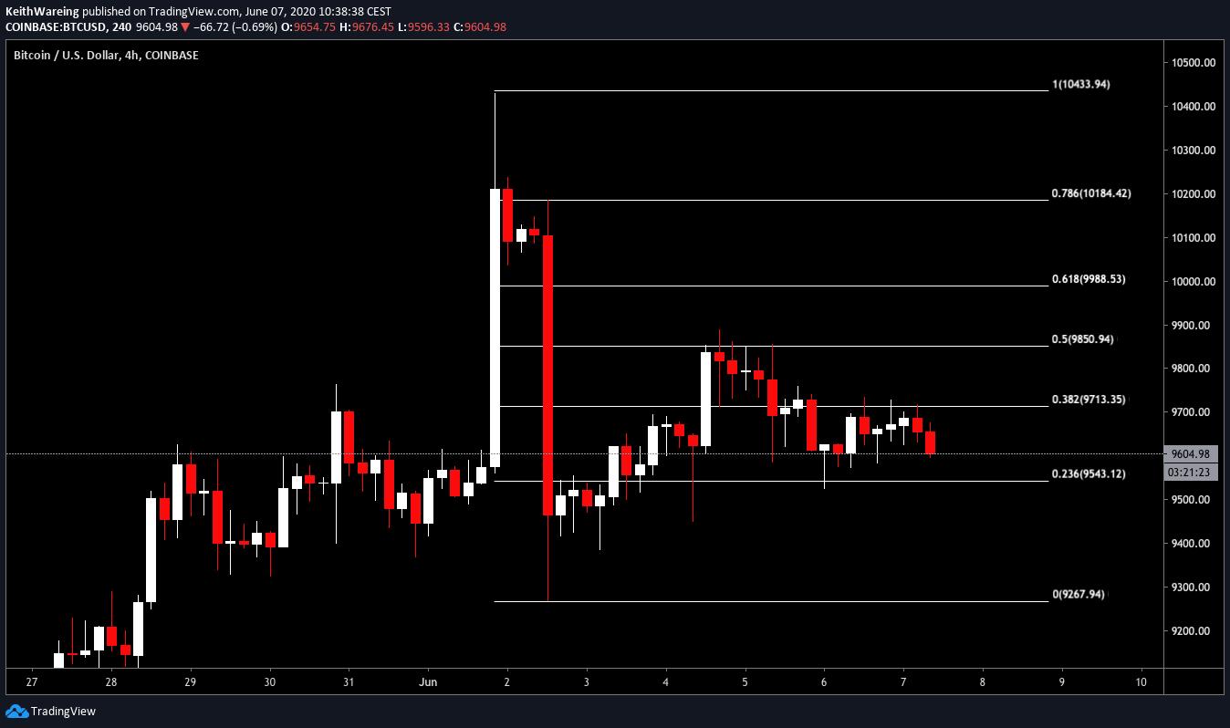 Graphique BTC / USD 4H