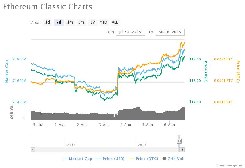 Ethereum Classic's 7-day price chart. Source: CoinMarketCap