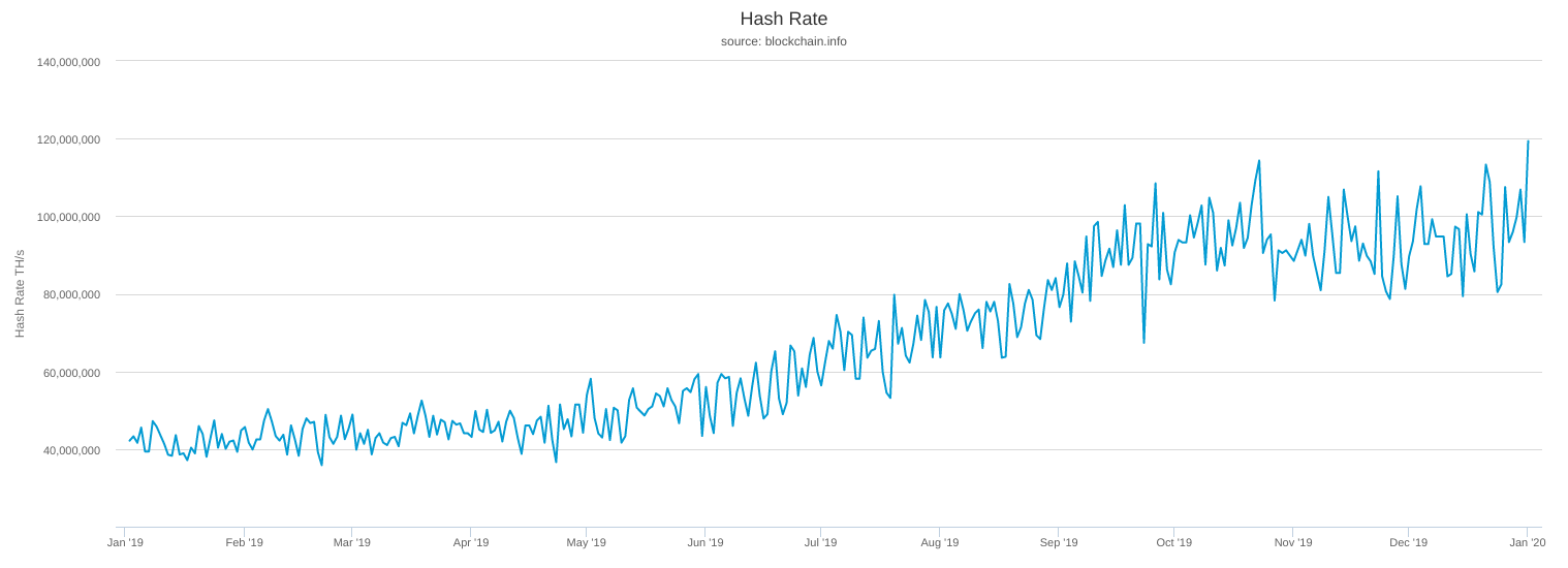 Bitcoin 1-year network hash rate