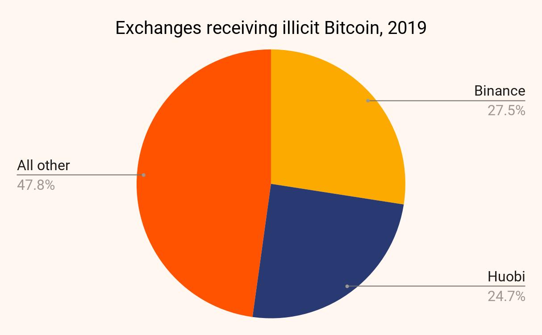Trao đổi tiền điện tử nhận Bitcoin bất hợp pháp vào năm 2019