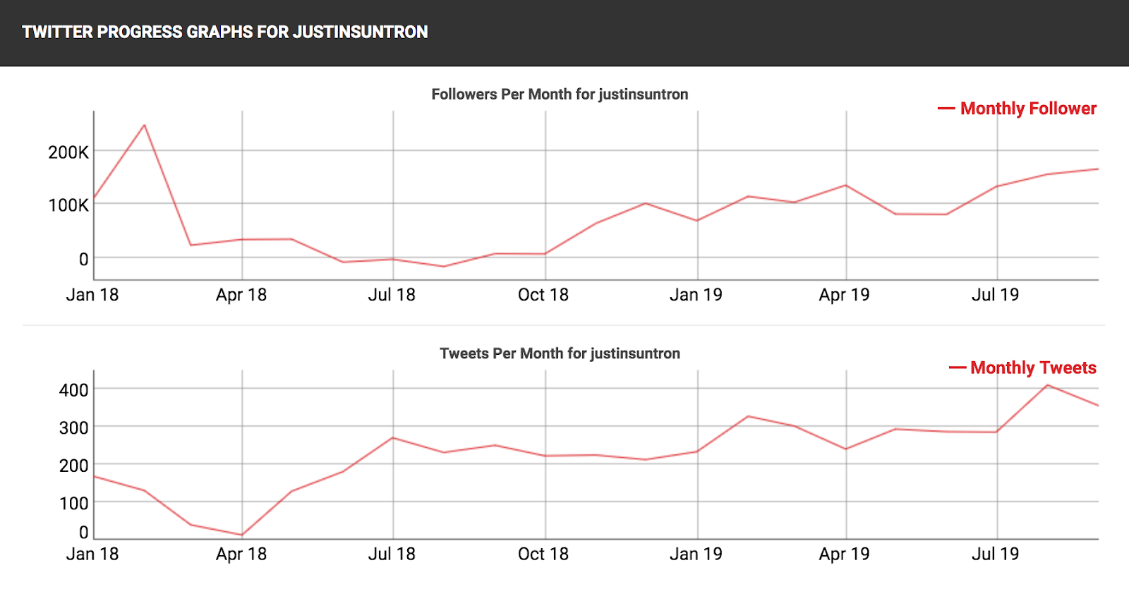 Twitter progress graphs @justinsuntron (Jan. 2018 - Sept. 2019)