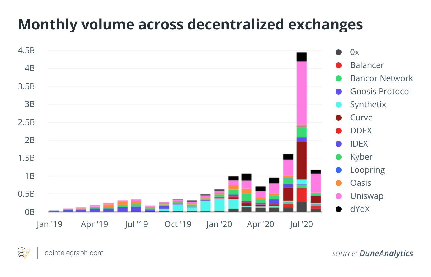 Monthly volume across decentralized exchanges
