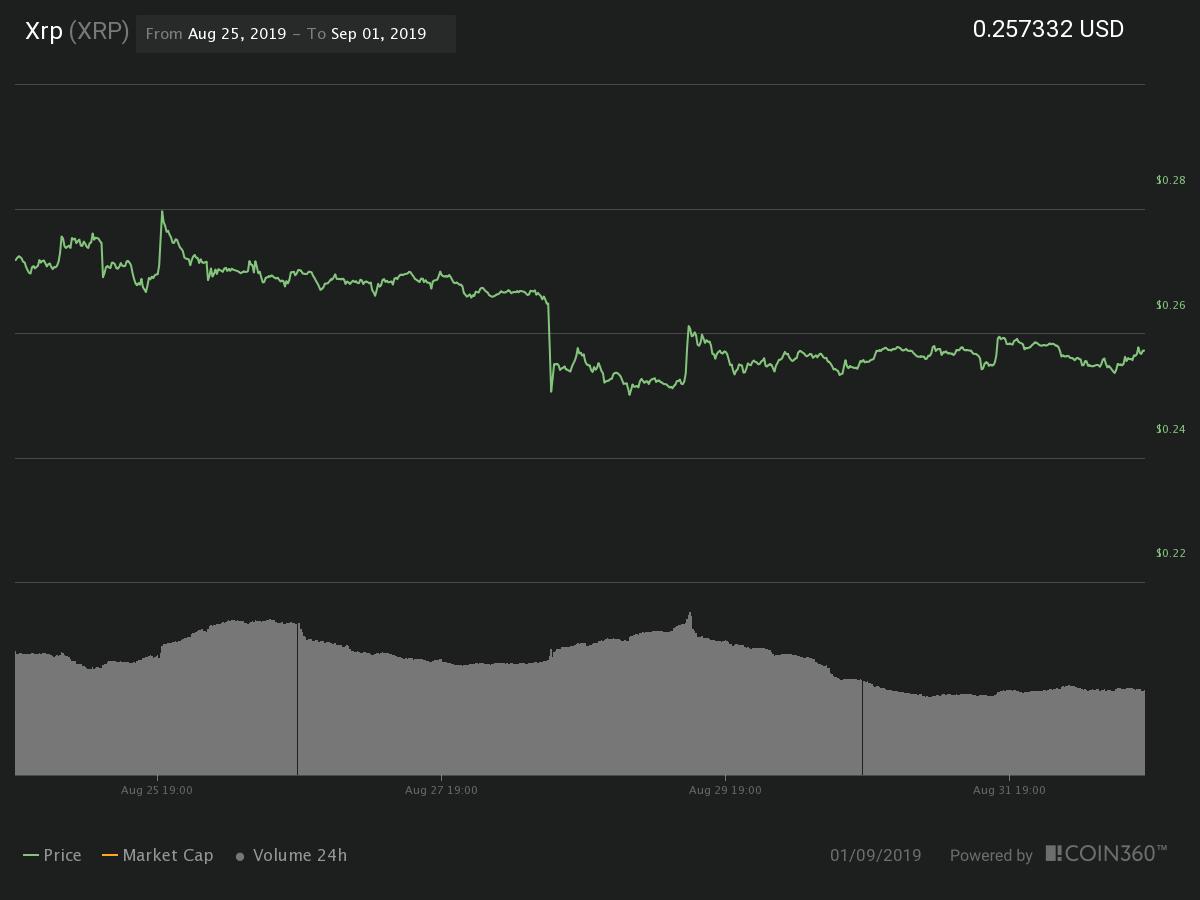 Gráfico de preços de 7 dias XRP