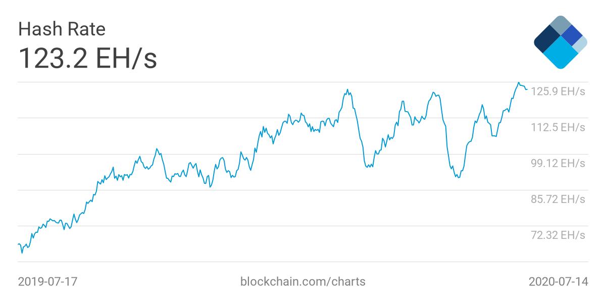 L'hash rate del network blockchain di Bitcoin raggiunge un massimo storico