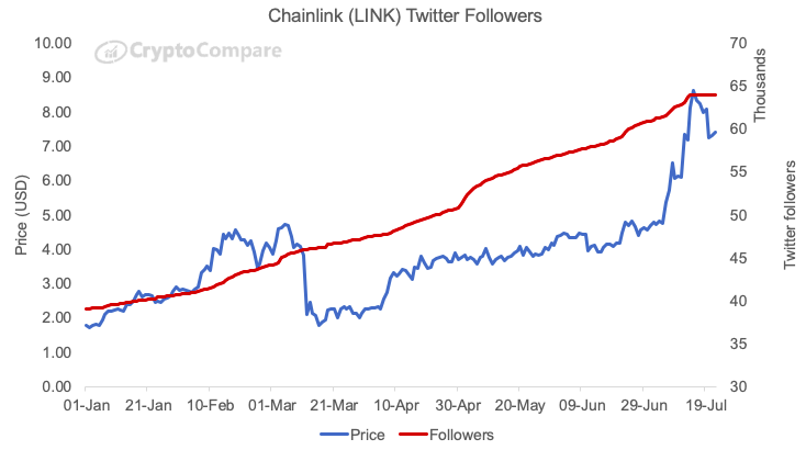 Social media metric of Chainlink relative to its price