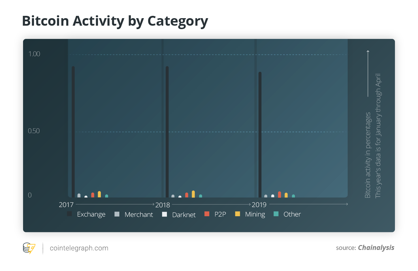 Bitcoin Activity by Category