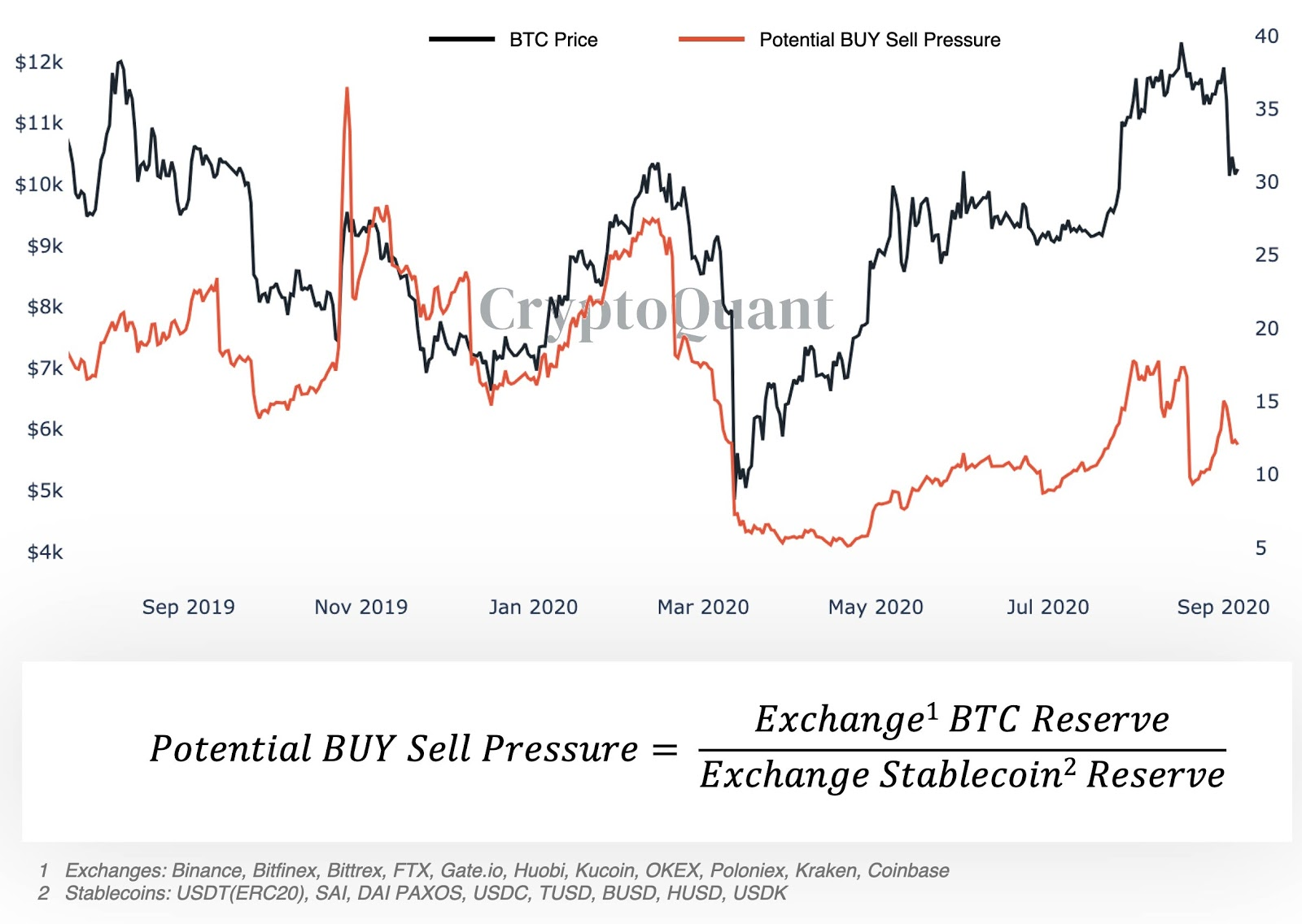 Bitcoin potential buy/ sell pressure chart