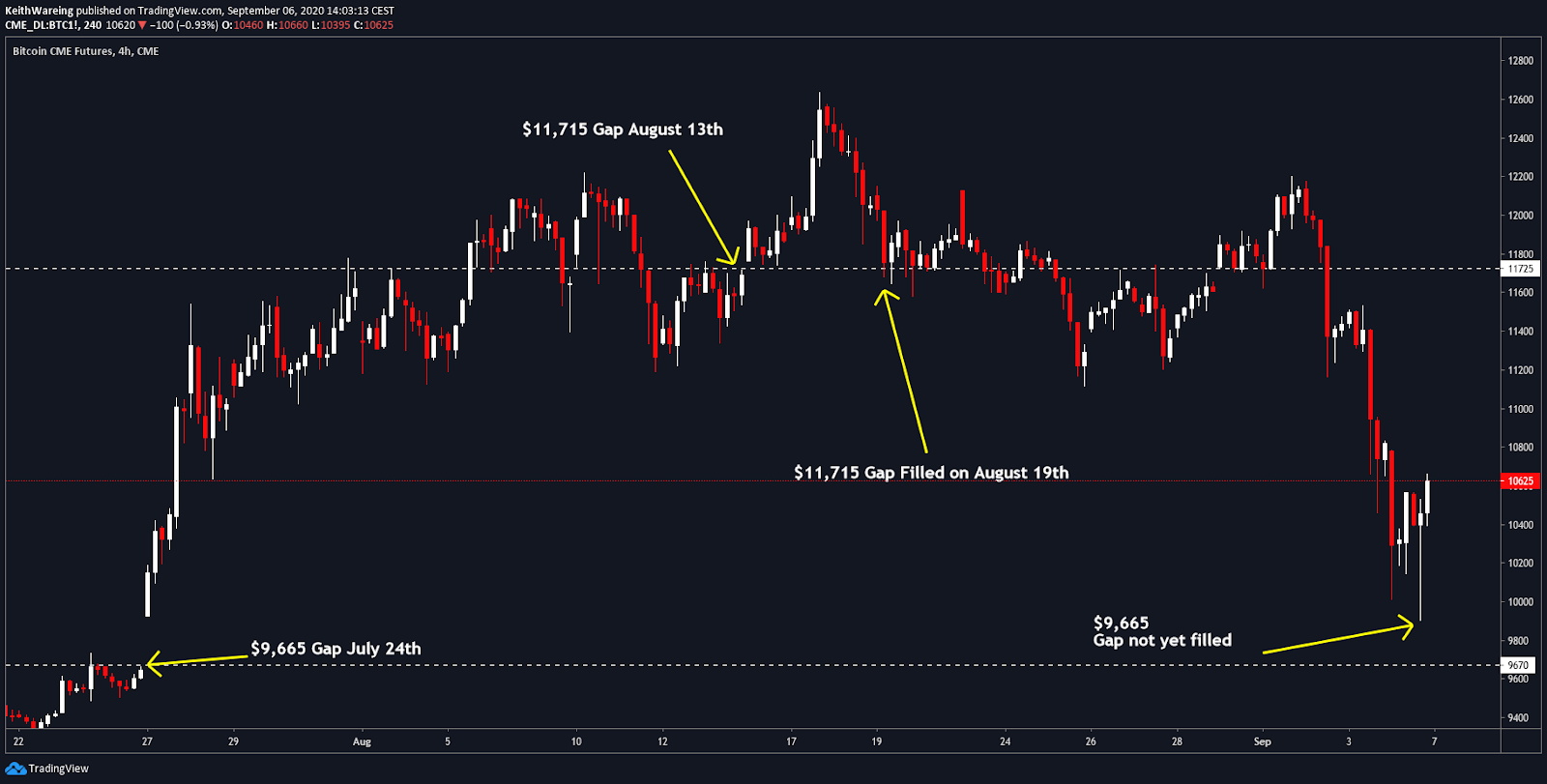 BTC1! CME 4-hour chart. Source: TradingView