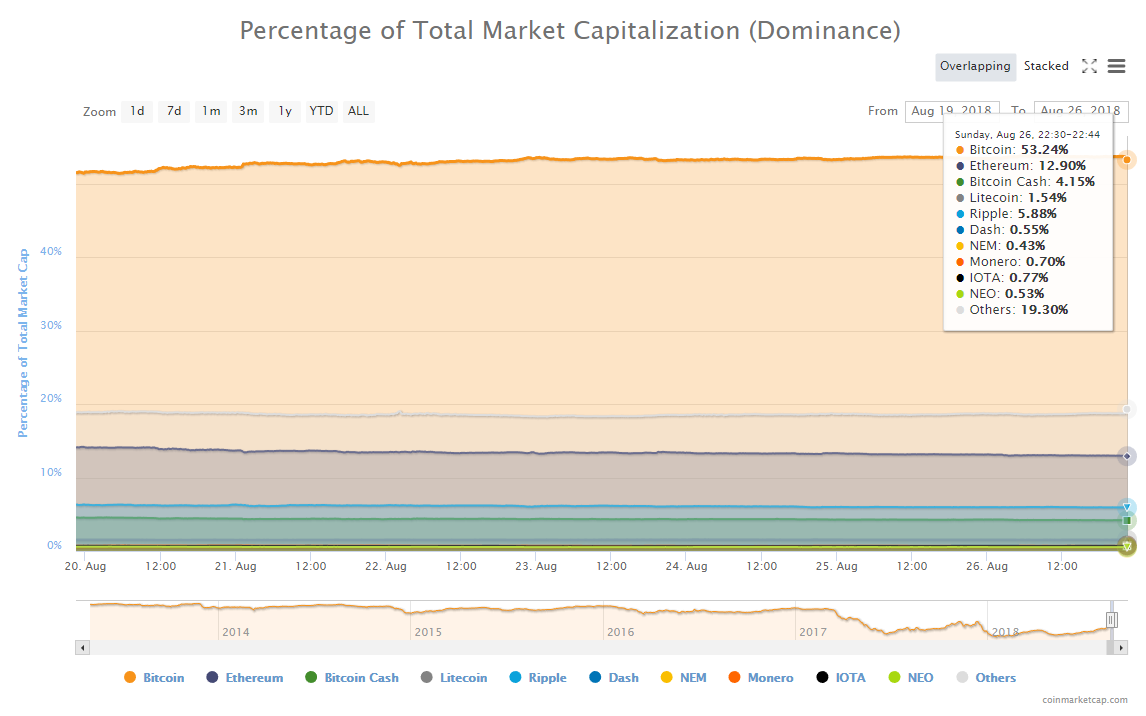 Bitcoin's share of total market cap