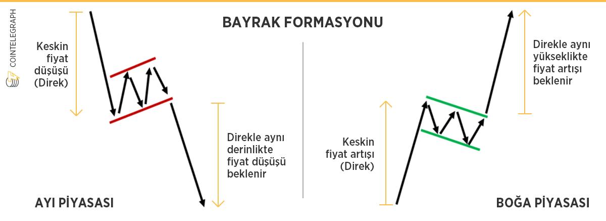 teknik analizde bayrak modeli / formasyonu