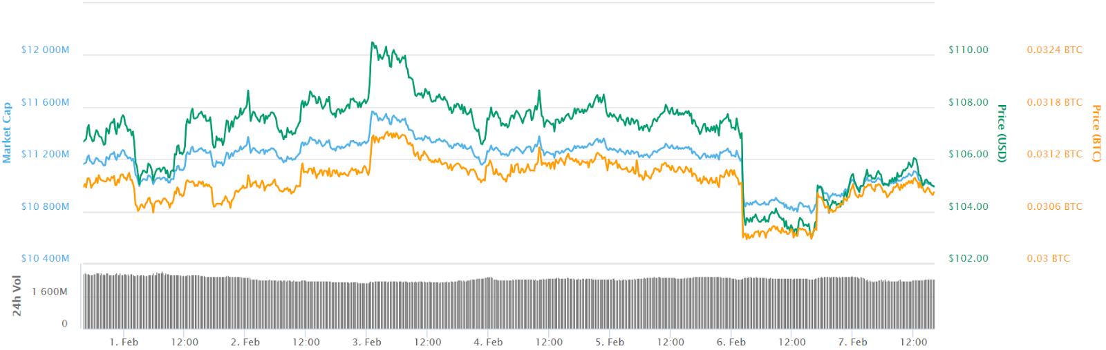 Biểu đồ giá 7 ngày của Ethereum