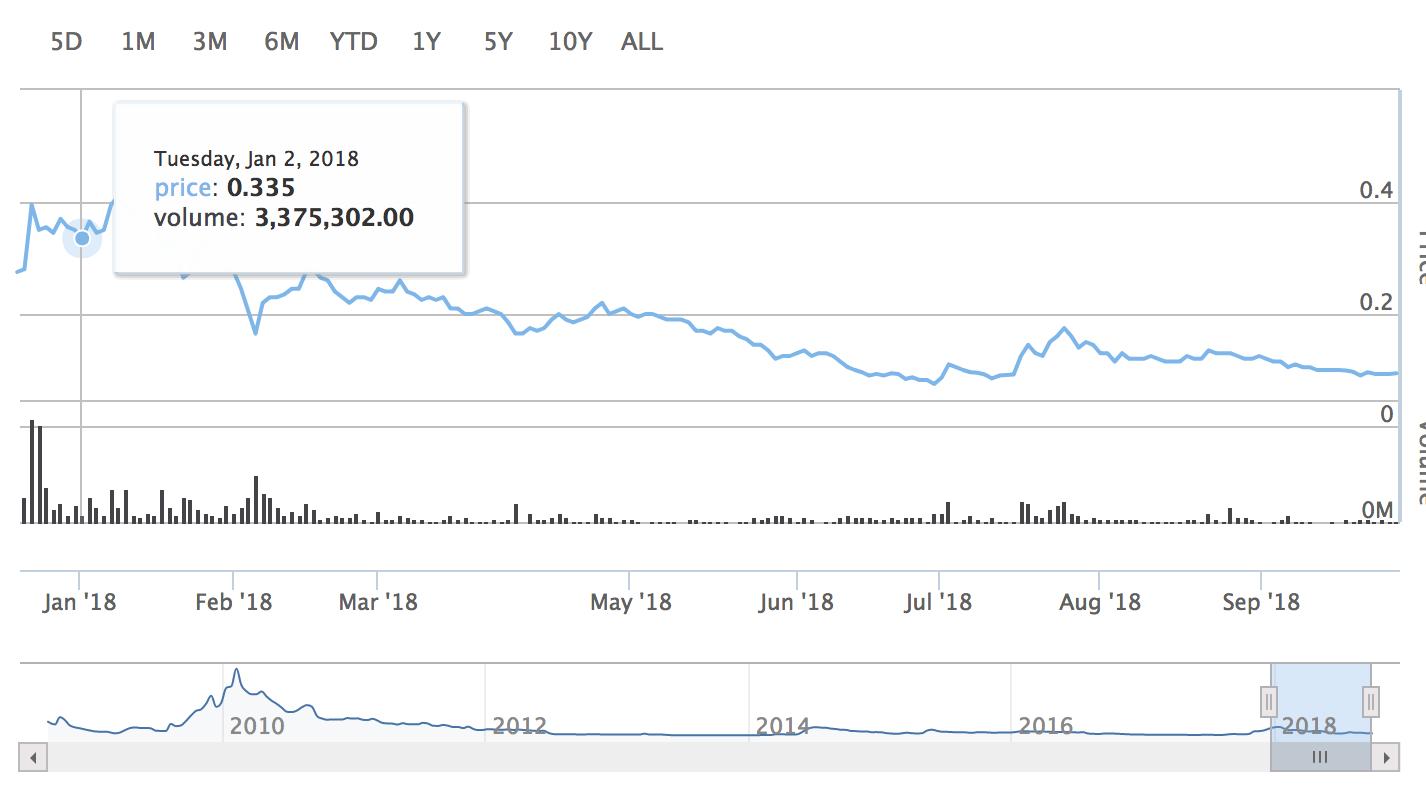 Fecha del precio histórico de la acción para DigitalX Ltd.