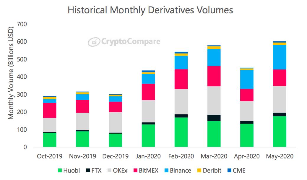 volume degli scambi bitcoin otc deposito binance non presentandosi btc
