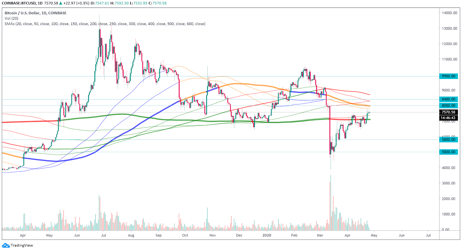 Bitcoin daily chart with SMA over it