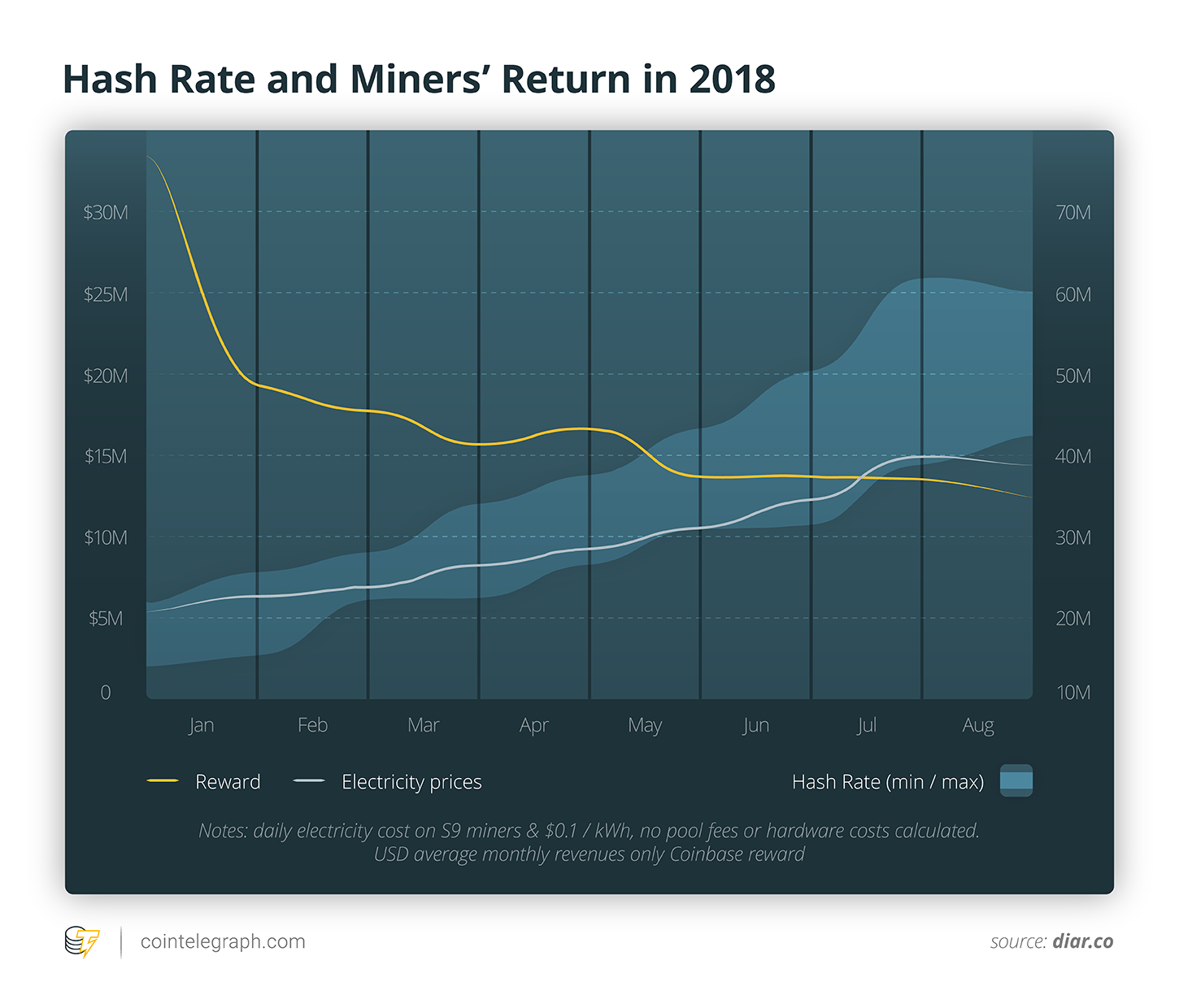 Hash Rate and Miners' Return in 2018