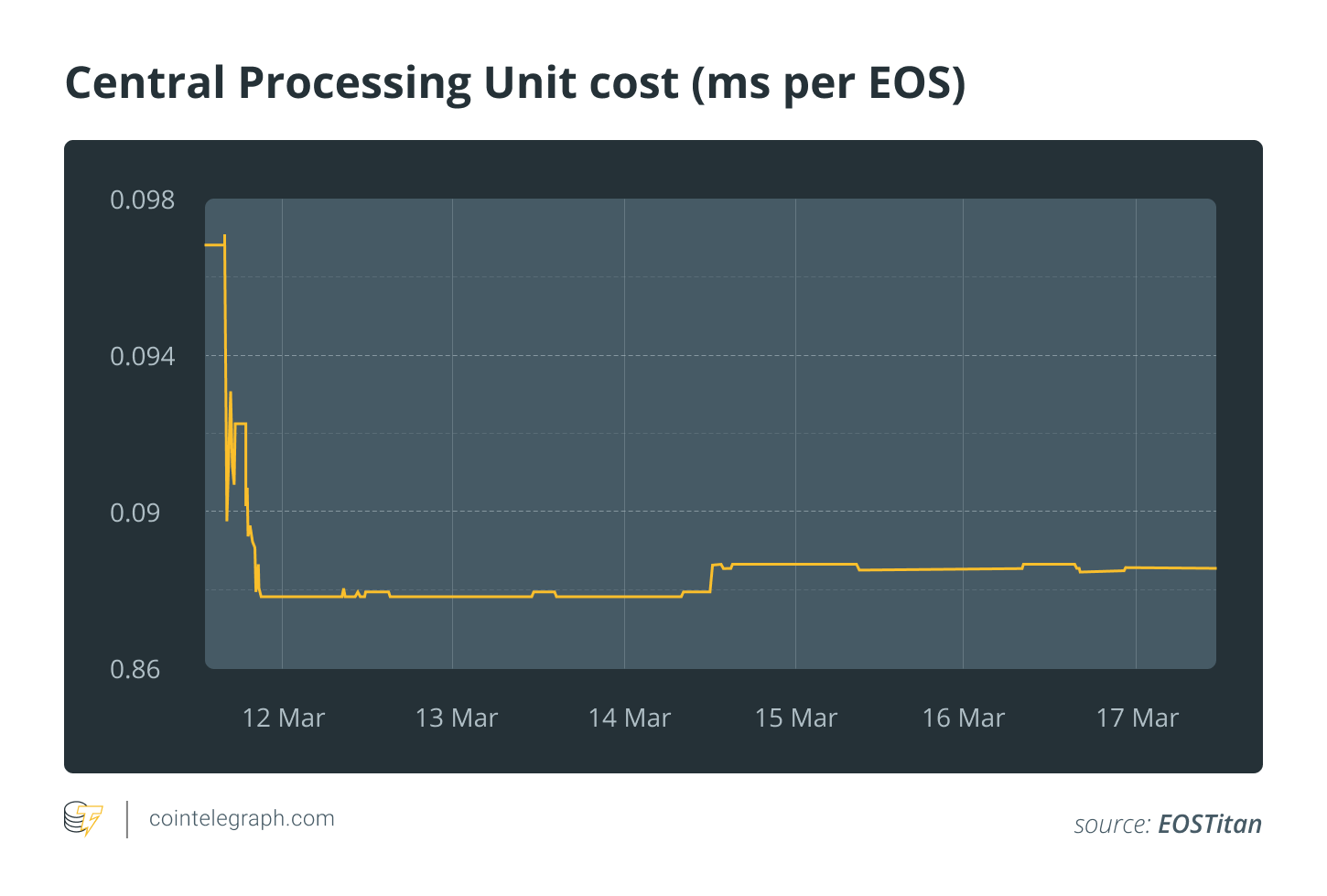 Central Processing Unit cost (ms per EOS)