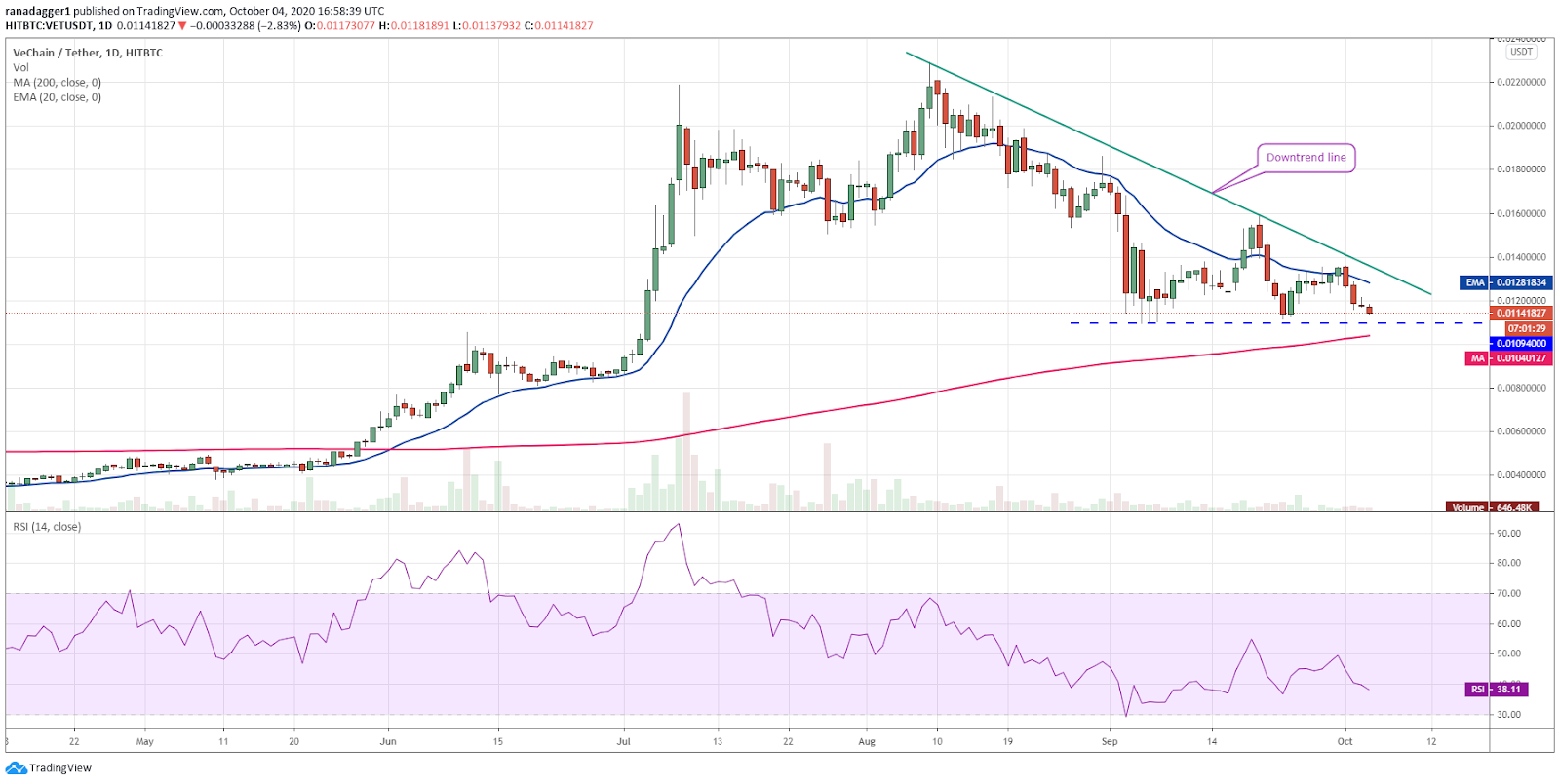VET/USD daily chart. Source: TradingView​​​​​​​