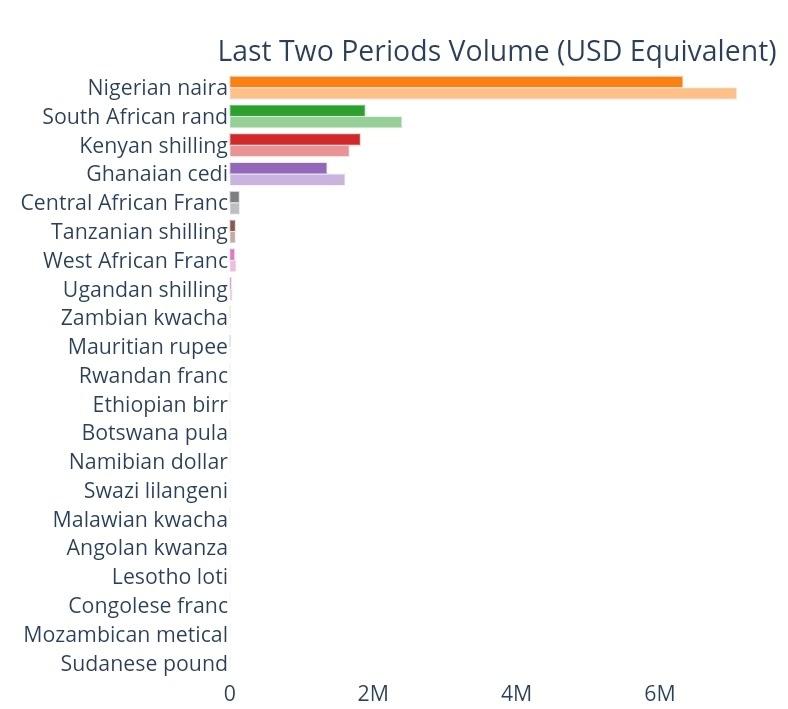Sub-Saharan Africa weekly volume