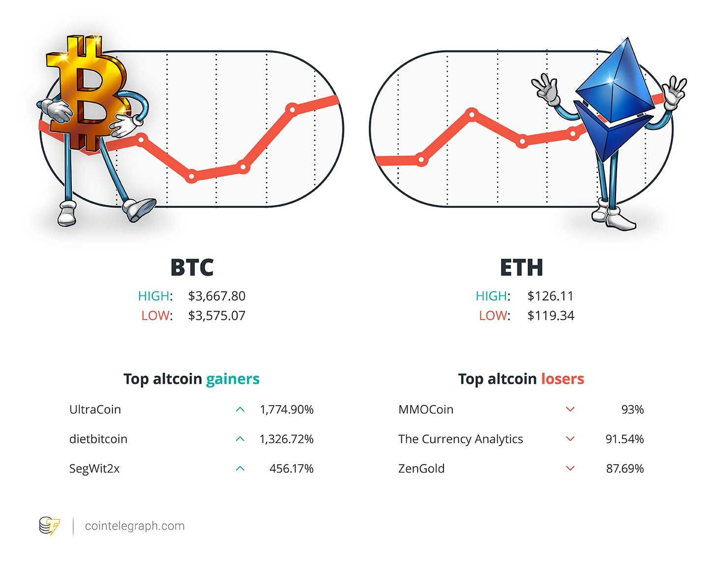 Hodlers Digest February 1117 Top Stories Price Movements Quotes And Fud Of The Week