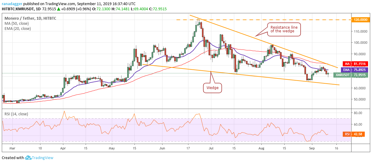 Monero price analysis: Will possibly drag to low $65.73 2