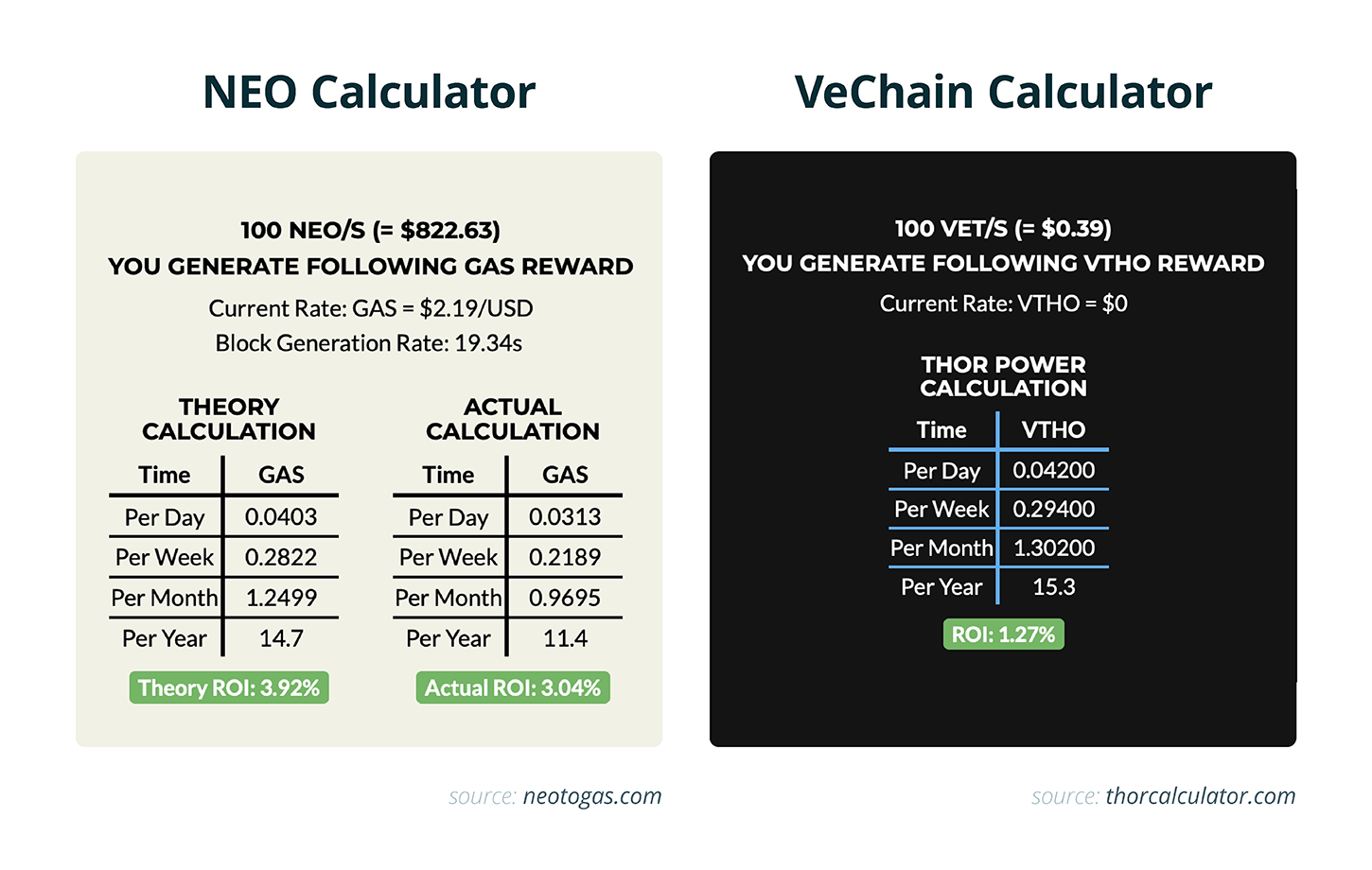 NEO Calculator / VeChain Calculator