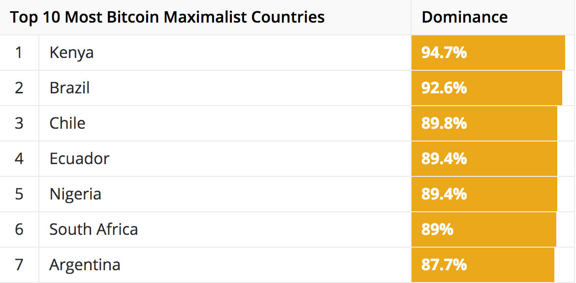 Top 10 Most Bitcoin Maximalist Countries