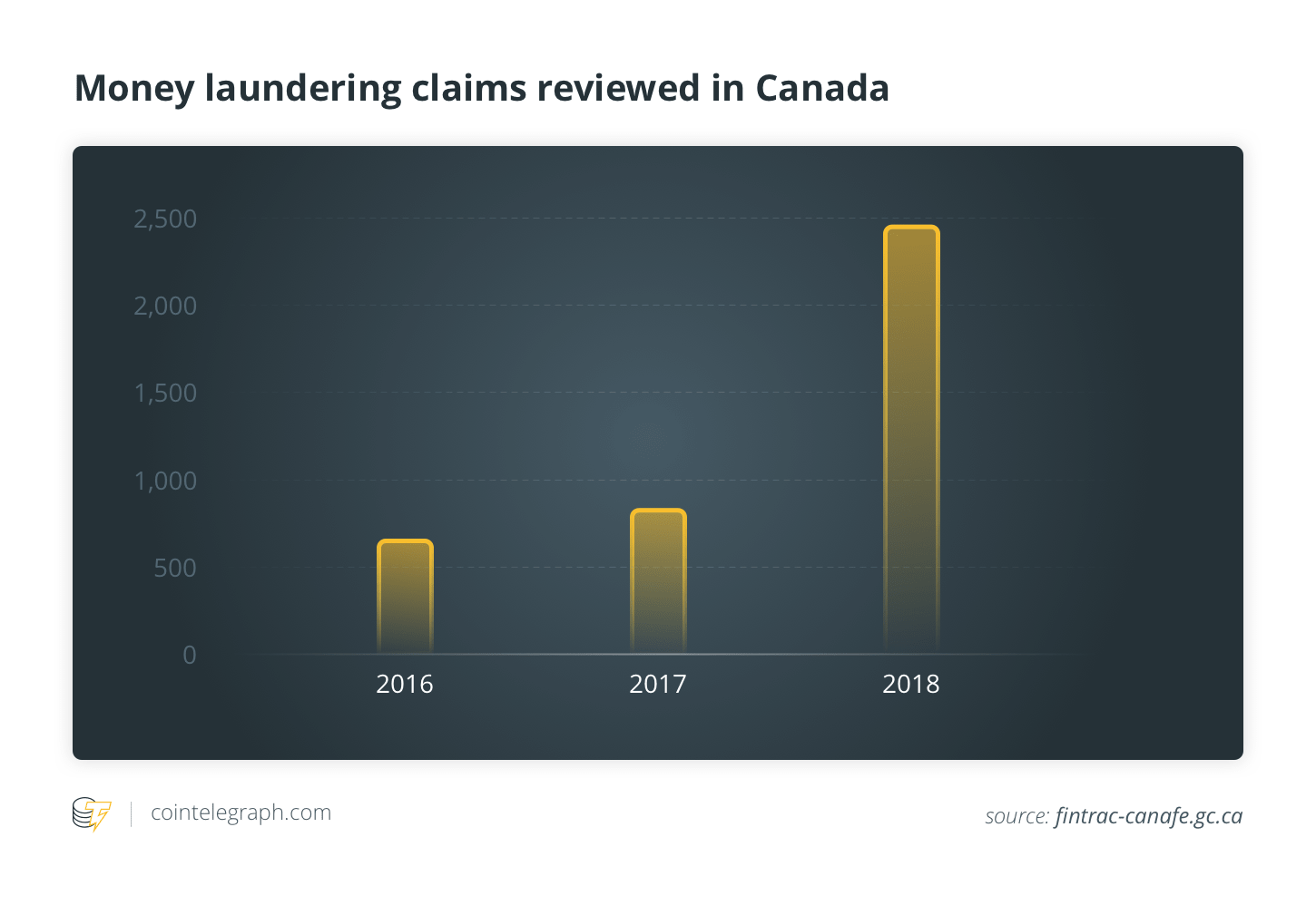 Money laundering claims reviewed in Canada
