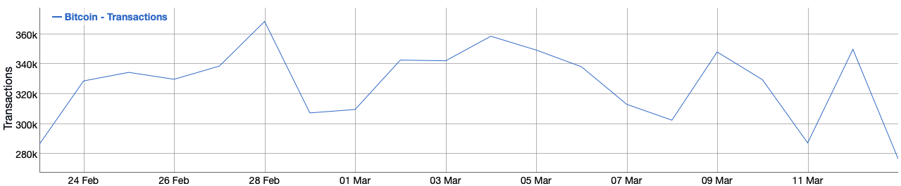 Bitcoin, numero di transazioni giornaliere