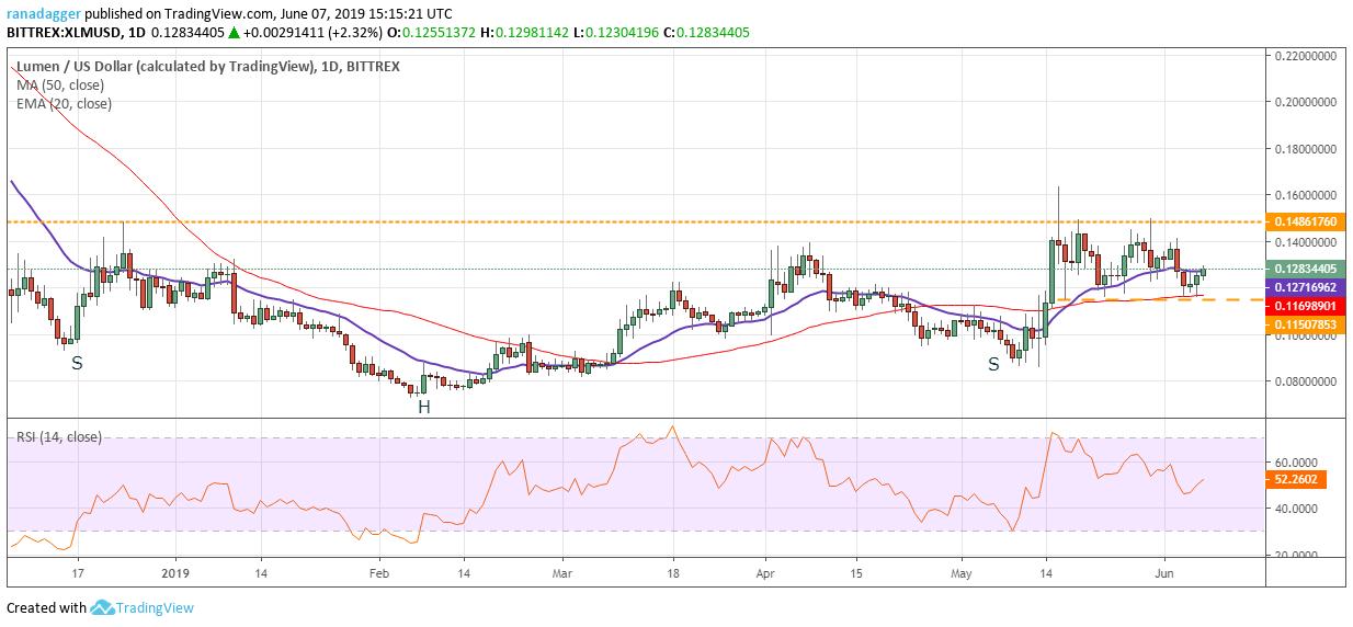 XLM / USD