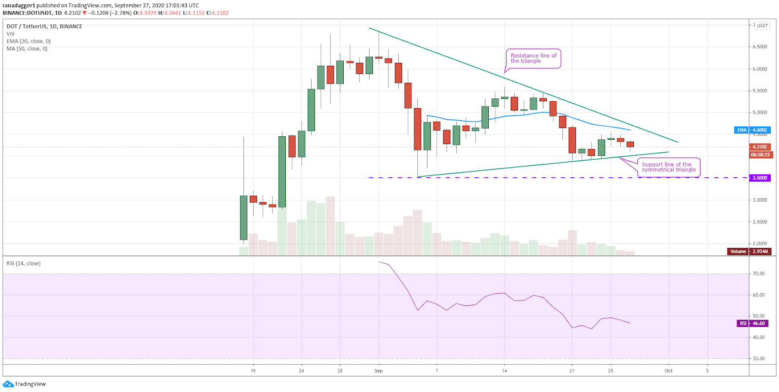 DOT/USD daily chart. Source: TradingView