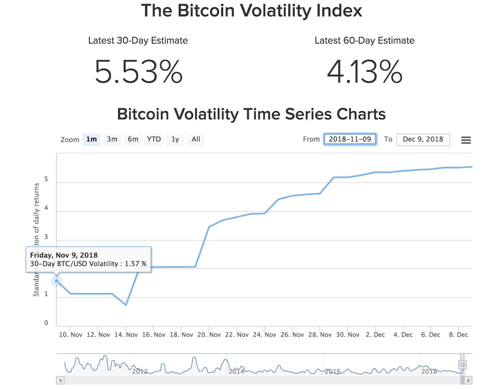 BTC-USD Volatility Index 30-Day Chart