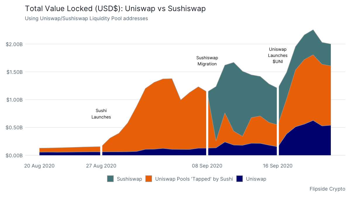 Total Value Locked (USD): Uniswap vs SushiSwap. Source: Flipside Crypto