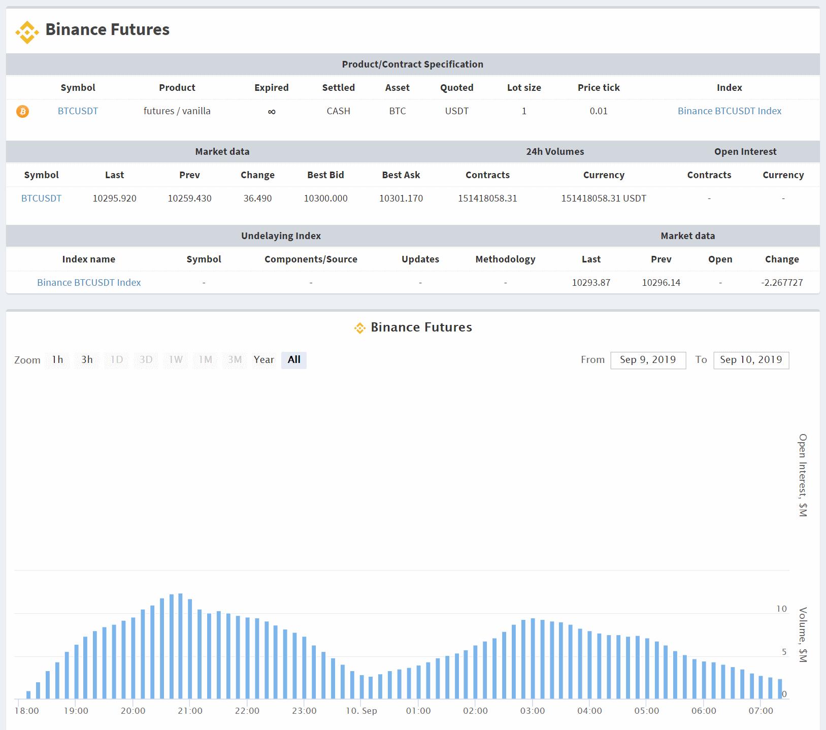 Volume di trading