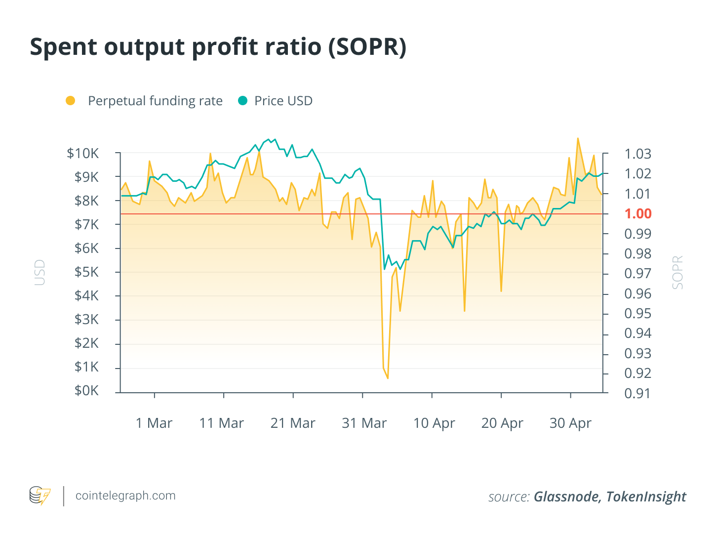 Spent output profit ratio (SOPR)