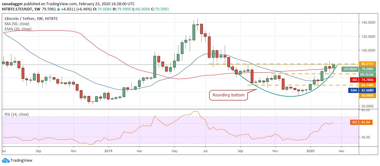 LTC USD daily chart. Source: Tradingview