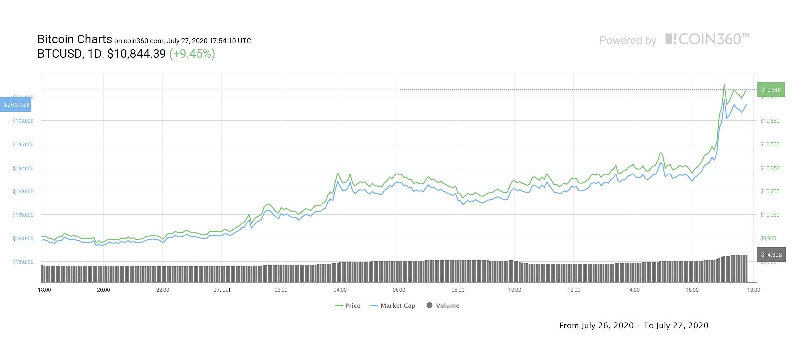 Gráfico de precio diario de Bitcoin
