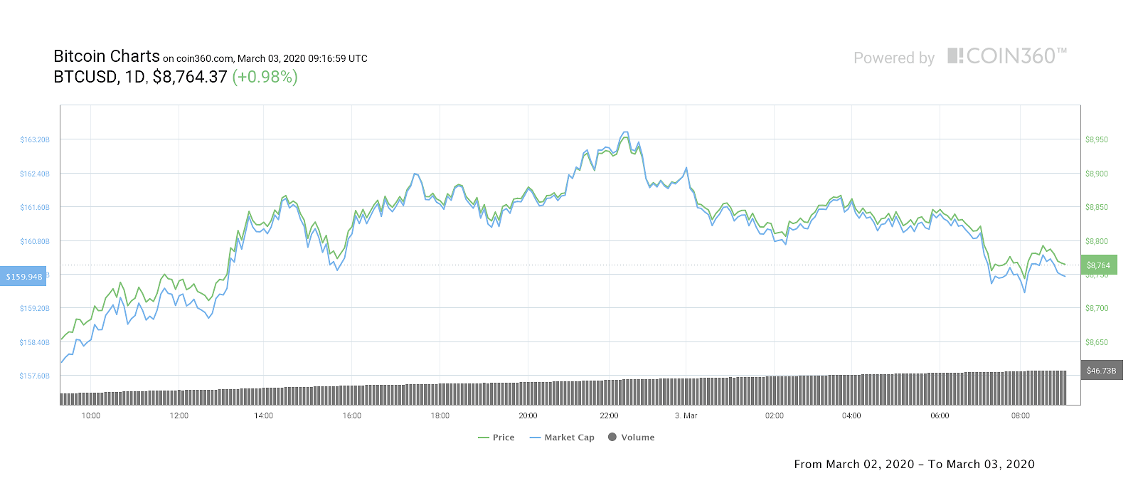 Bitcoin 1-day price chart